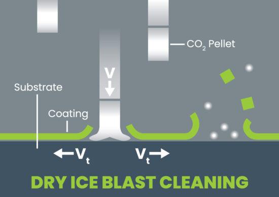 DryIceBlastCleaning-Figure